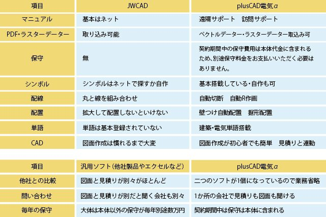 JWCAD・汎用ソフトと「plusCAD電気α」の比較