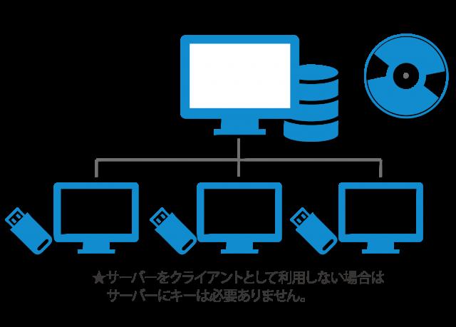 ソフト利用イメージ